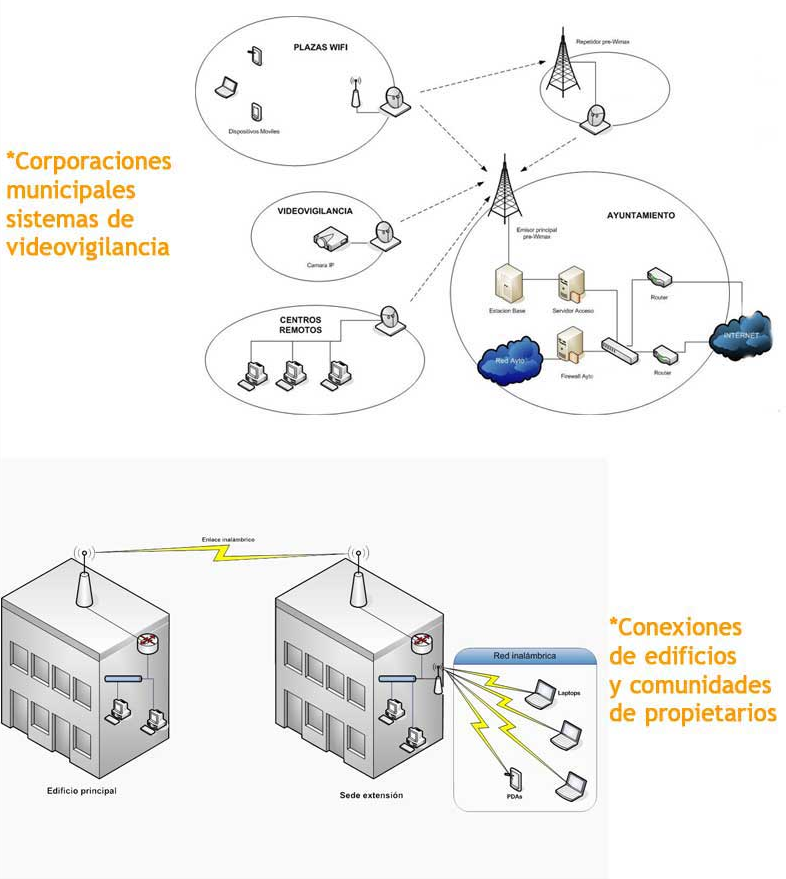 Centros de control para empresas y organismos públicos.